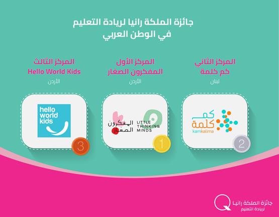 الفائزون بجائزة الملكة رانيا لريادة التعليم
