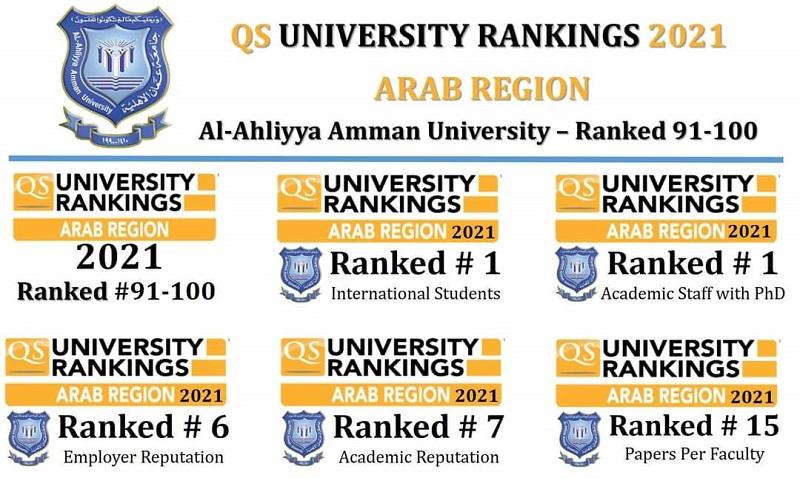عمان الأهلية الثانية محليا والأولى عربياً بتصنيف كيو.أس للجامعات العربية 2021
