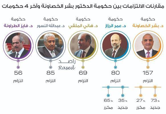 حكومة الخصاونة الأعلى بعدد الالتزامات