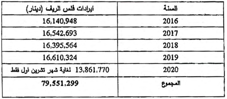 80 مليون دينار تحصيلات فلس الريف