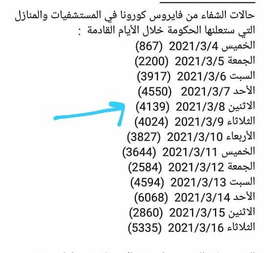 فك لغز إحصائية للمتعافين من كورونا بالأردن