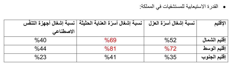 81% اشغال أسرّة العناية الحثيثة في الوسط