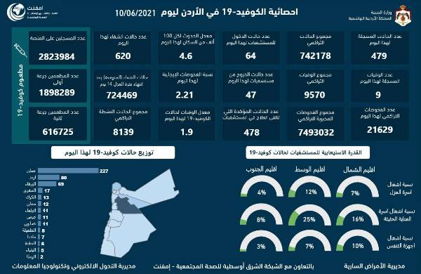 9 وفيّات و479 إصابة جديدة بكورونا بالأردن