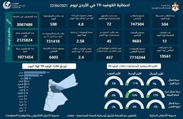 12 وفاة و504 إصابات جديدة بكورونا في الأردن