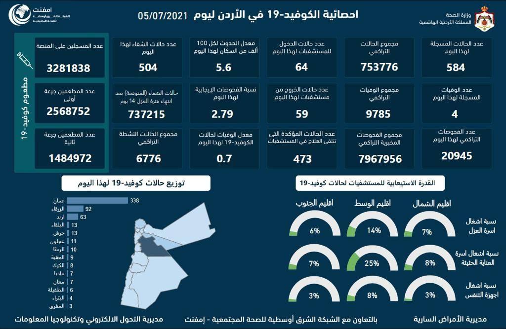 4 وفيات و 584 إصابة بكورونا في الاردن