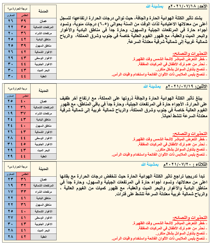 درجات حرارة قياسية (يوم الوقفة) - تفاصيل