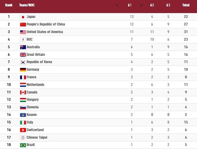 حصيلة اليوم الخامس لميداليات الأولمبياد