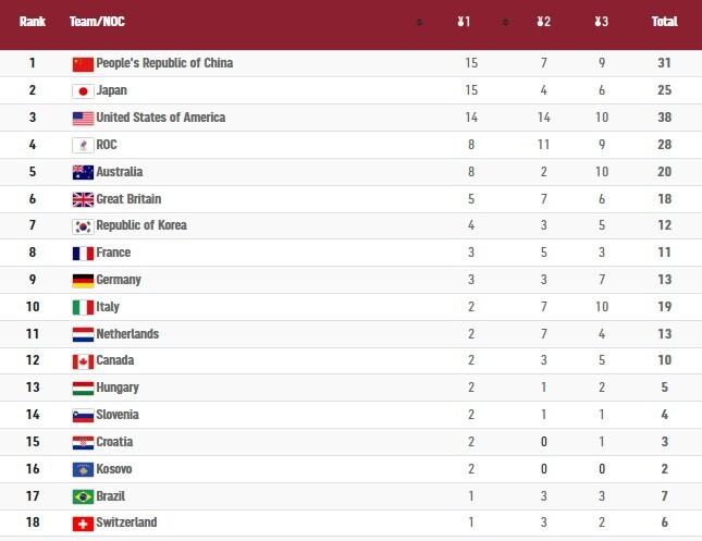 حصيلة اليوم السادس لميداليات الأولمبياد