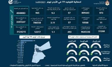 الاردن : 11 وفاة و 973 اصابة جديدة بكورونا