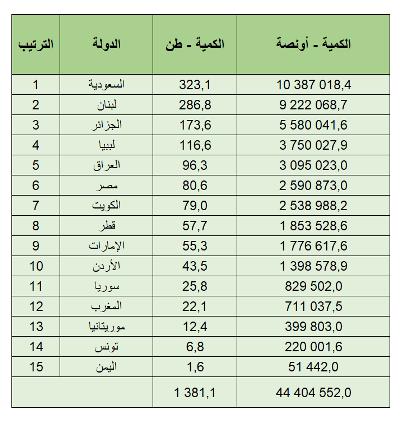 الأردن العاشر عربيا من حيث حيازة الذهب
