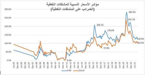 فك شيفرة تسعير المشتقات النفطية