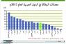 الأردن في المرتبة 29 عالميا بنسبة البطالة